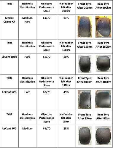 hardness-and-results-tyres